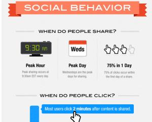 Social Media Content Sharing Patterns