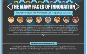 Infographic: Many Faces of Innovation