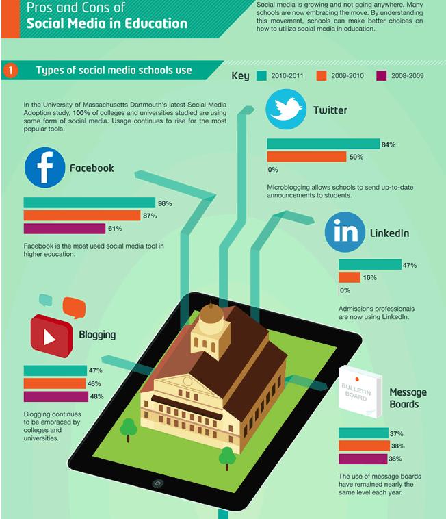 Can Social Media Impact Education System?
