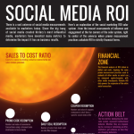 How To Measure Return on Investment In Social Media