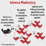 The Rise Of Inbound Marketing And How It Has Buried Traditional Marketing