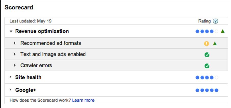 Google Adsense Scorecard