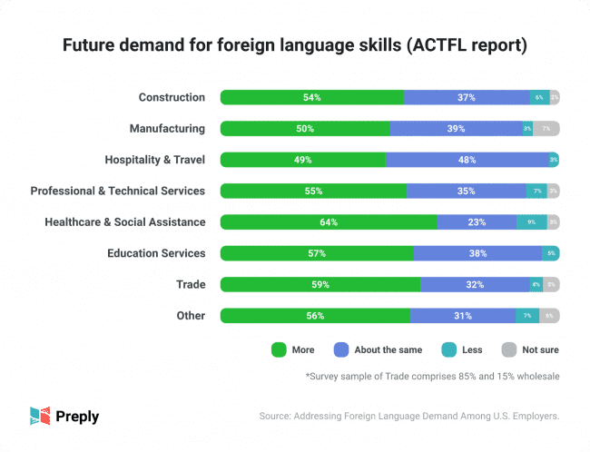 There Is an Increasing Demand for Language Learning